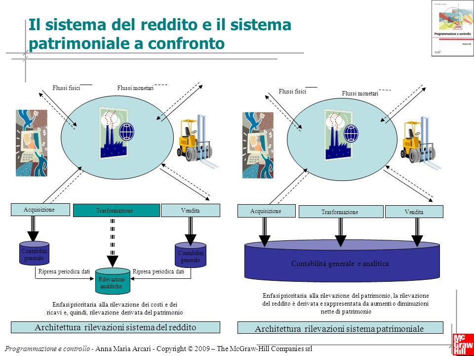 4 Programmazione e controllo - Anna Maria Arcari - Copyright © 2009 – The McGraw-Hill Companies srl Il sistema del reddito e il sistema patrimoniale a