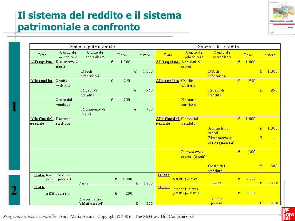 5 Programmazione e controllo - Anna Maria Arcari - Copyright © 2009 – The McGraw-Hill Companies srl Il sistema del reddito e il sistema patrimoniale a