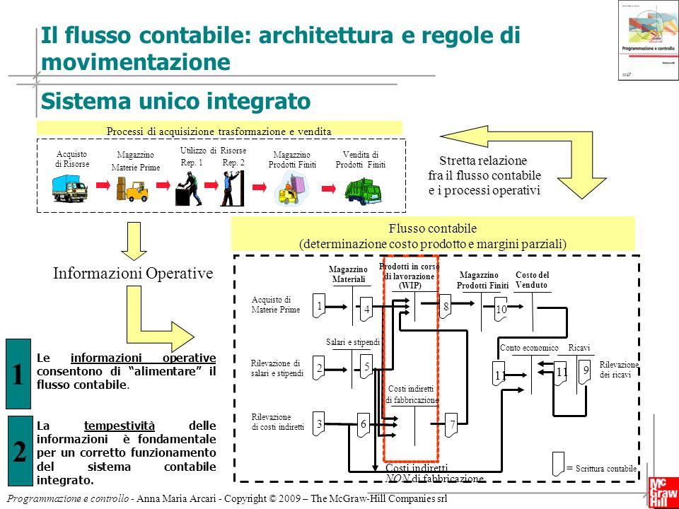 6 Programmazione e controllo - Anna Maria Arcari - Copyright © 2009 – The McGraw-Hill Companies srl Il flusso contabile: architettura e regole di movi