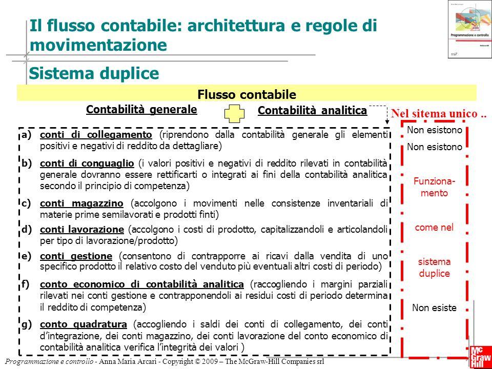 7 Programmazione e controllo - Anna Maria Arcari - Copyright © 2009 – The McGraw-Hill Companies srl Il flusso contabile: architettura e regole di movi