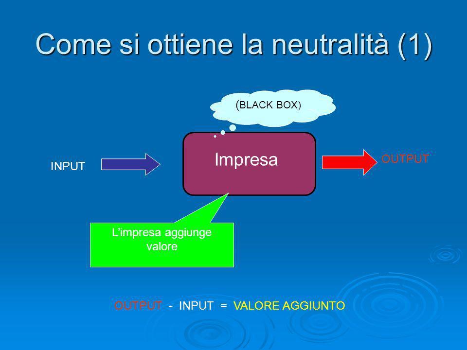 Come si ottiene la neutralità (1) Impresa INPUT OUTPUT OUTPUT - INPUT = VALORE AGGIUNTO ( BLACK BOX) Limpresa aggiunge valore