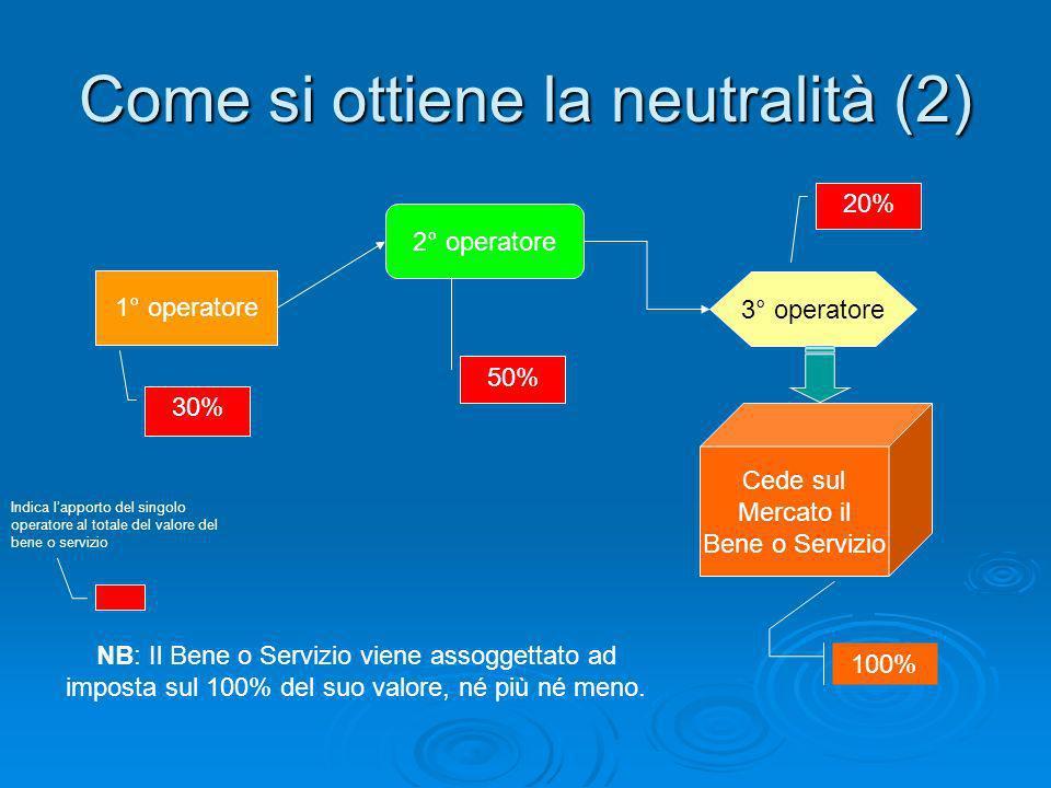 Come si ottiene la neutralità (2) 1° operatore 2° operatore 3° operatore 30% Cede sul Mercato il Bene o Servizio 100% 50% 20% NB: Il Bene o Servizio v