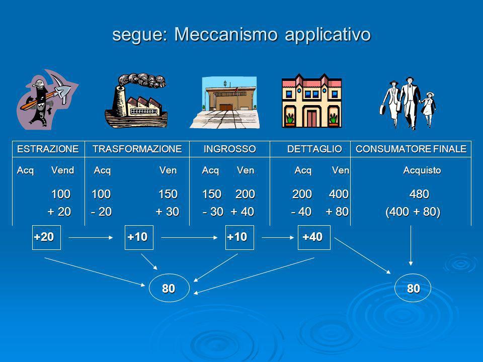 ESTRAZIONE TRASFORMAZIONE INGROSSO DETTAGLIO CONSUMATORE FINALE Acq Vend Acq Ven Acq Ven Acq Ven Acquisto 100 100 150 150 200 200 400 480 100 100 150