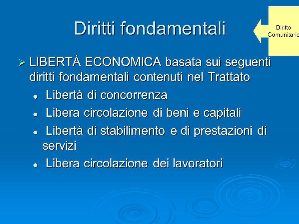 Diritti fondamentali LIBERTÀ ECONOMICA basata sui seguenti diritti fondamentali contenuti nel Trattato LIBERTÀ ECONOMICA basata sui seguenti diritti f