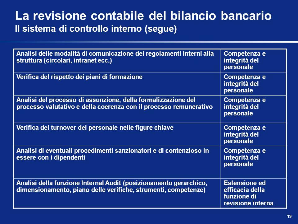 19 La revisione contabile del bilancio bancario Il sistema di controllo interno (segue) Analisi delle modalità di comunicazione dei regolamenti intern