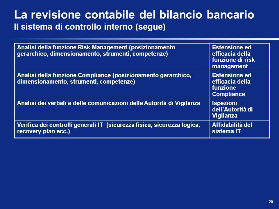 20 La revisione contabile del bilancio bancario Il sistema di controllo interno (segue) Analisi della funzione Risk Management (posizionamento gerarch