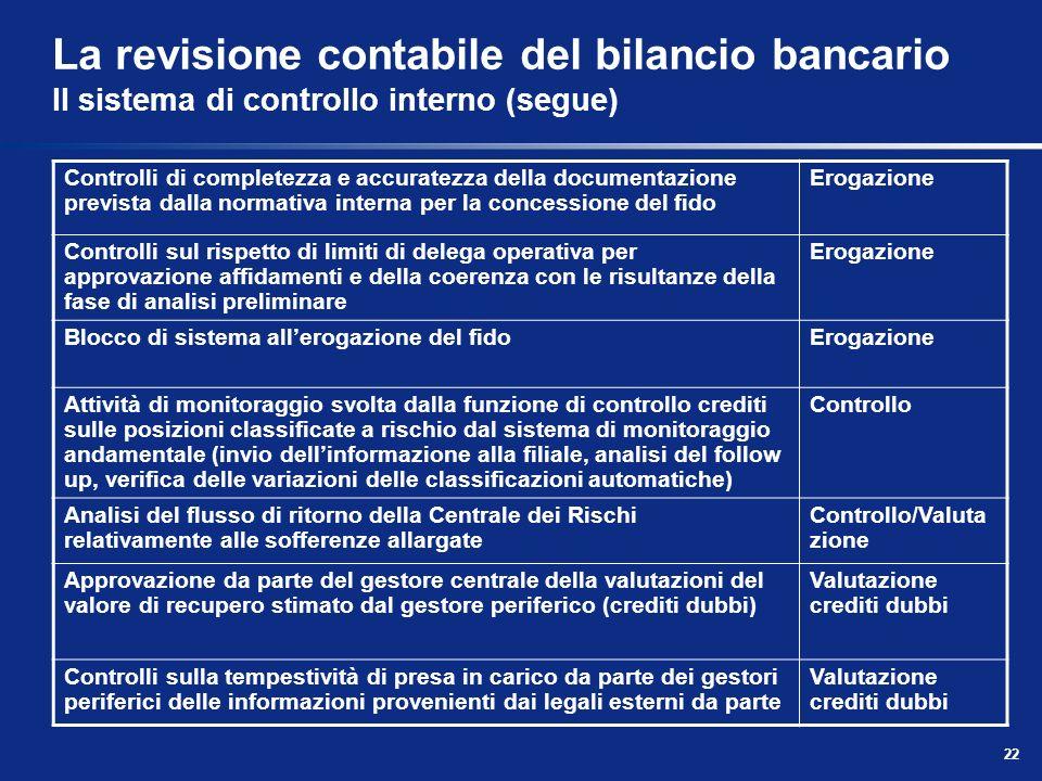 22 La revisione contabile del bilancio bancario Il sistema di controllo interno (segue) Controlli di completezza e accuratezza della documentazione pr