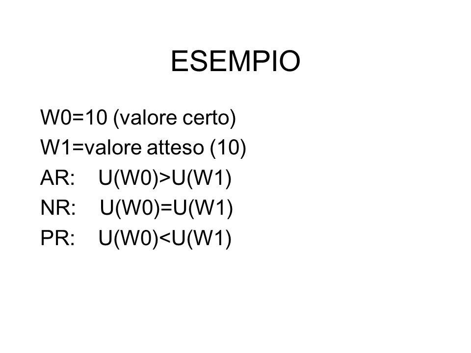 ESEMPIO W0=10 (valore certo) W1=valore atteso (10) AR: U(W0)>U(W1) NR: U(W0)=U(W1) PR: U(W0)<U(W1)