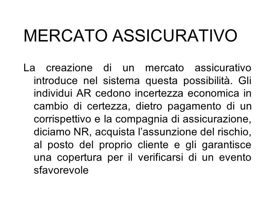 MERCATO ASSICURATIVO La creazione di un mercato assicurativo introduce nel sistema questa possibilità. Gli individui AR cedono incertezza economica in