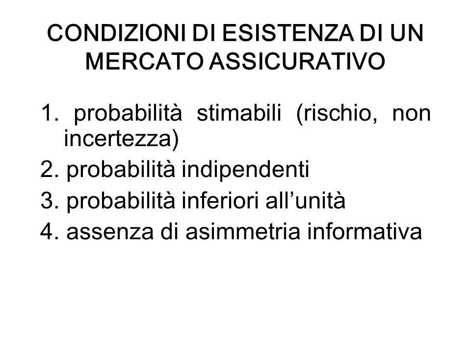 CONDIZIONI DI ESISTENZA DI UN MERCATO ASSICURATIVO 1. probabilità stimabili (rischio, non incertezza) 2. probabilità indipendenti 3. probabilità infer