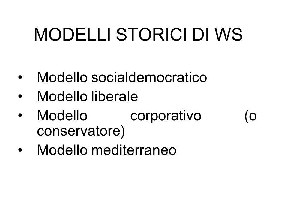 MODELLI STORICI DI WS Modello socialdemocratico Modello liberale Modello corporativo (o conservatore) Modello mediterraneo