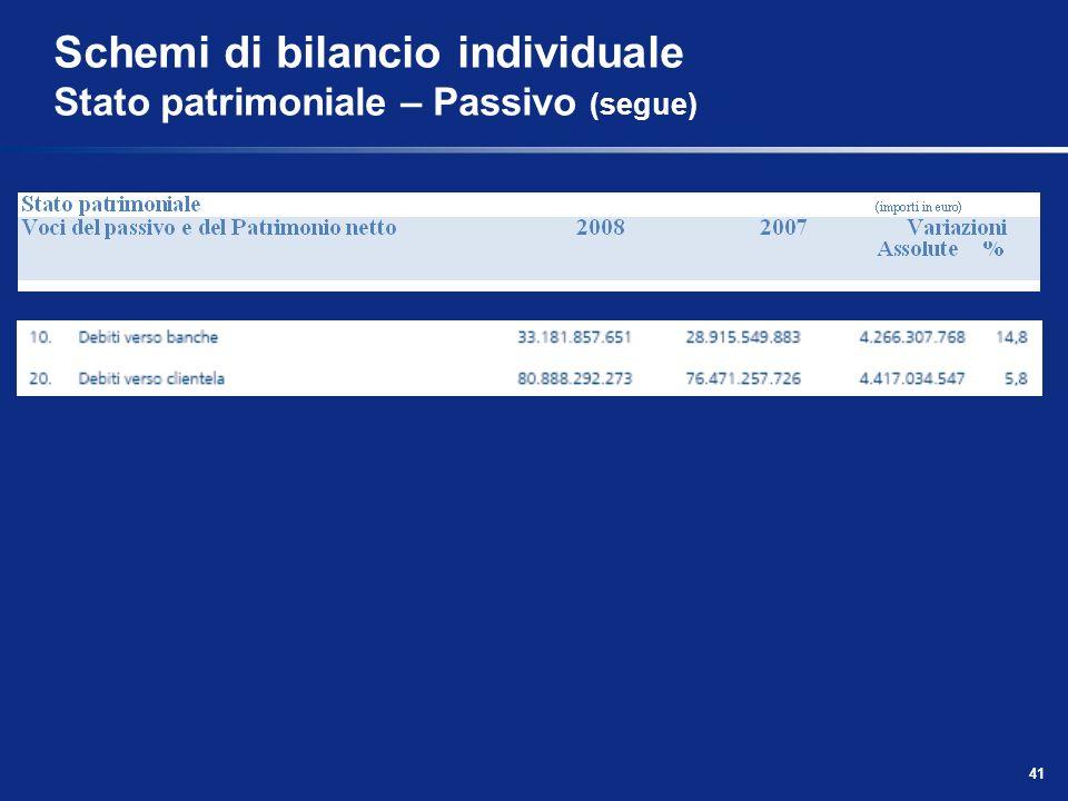 41 Schemi di bilancio individuale Stato patrimoniale – Passivo (segue)