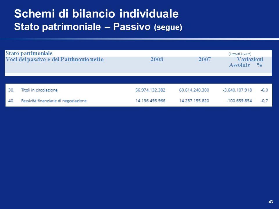 43 Schemi di bilancio individuale Stato patrimoniale – Passivo (segue)