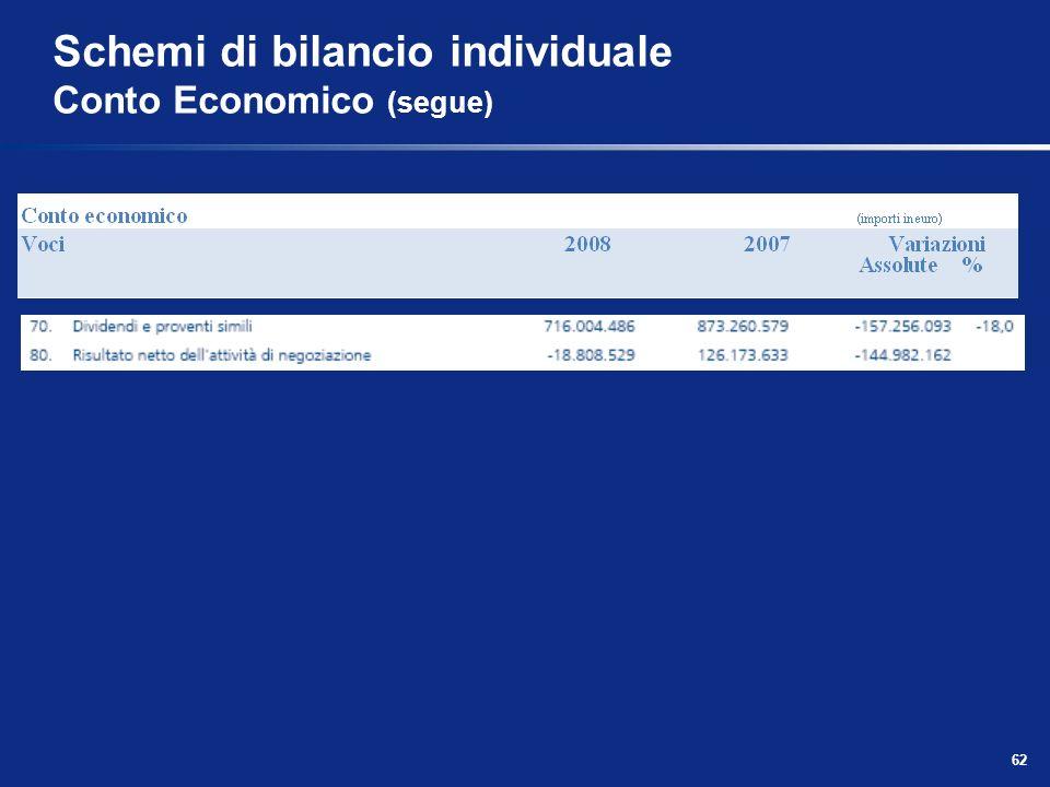 62 Schemi di bilancio individuale Conto Economico (segue)