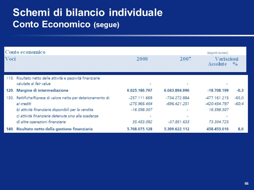 66 Schemi di bilancio individuale Conto Economico (segue)