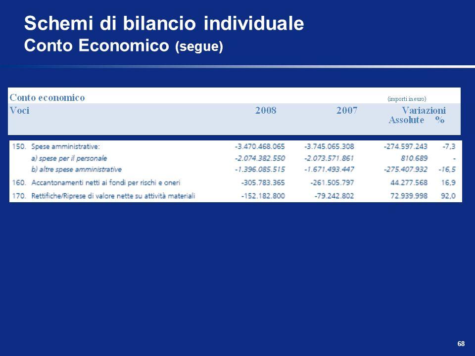 68 Schemi di bilancio individuale Conto Economico (segue)