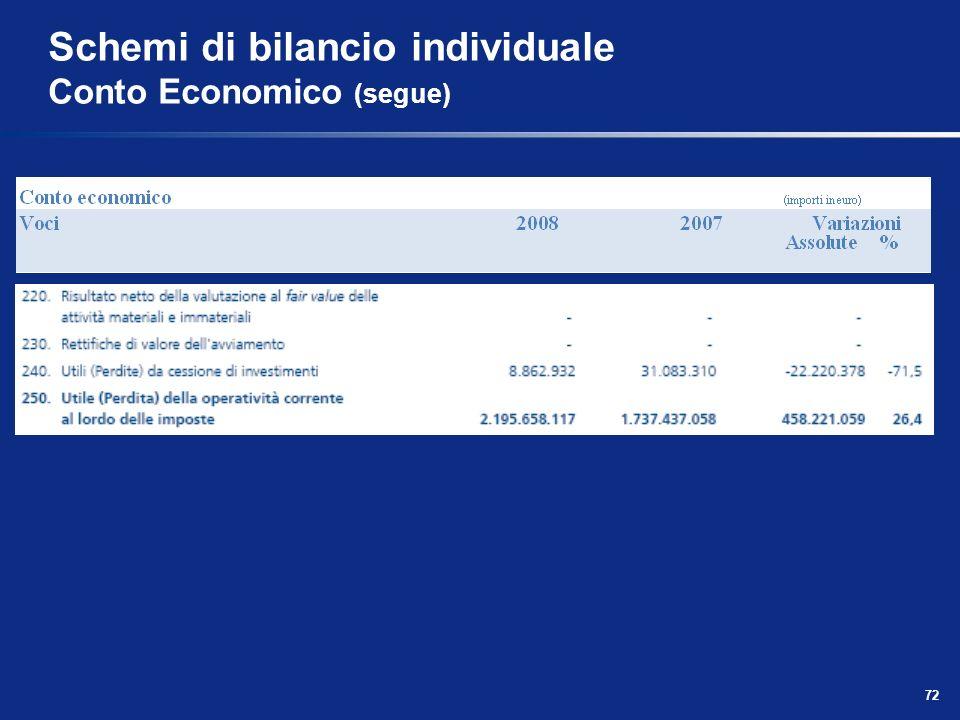 72 Schemi di bilancio individuale Conto Economico (segue)