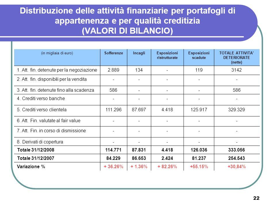 22 Distribuzione delle attività finanziarie per portafogli di appartenenza e per qualità creditizia (VALORI DI BILANCIO) (in migliaia di euro)Sofferen