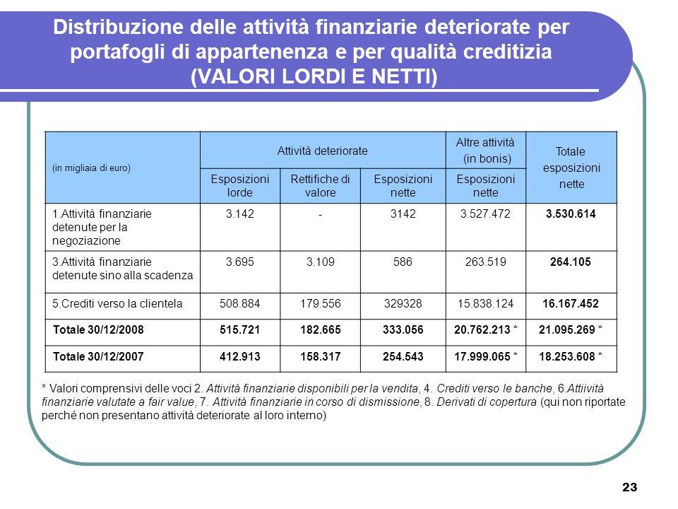 23 Distribuzione delle attività finanziarie deteriorate per portafogli di appartenenza e per qualità creditizia (VALORI LORDI E NETTI) (in migliaia di