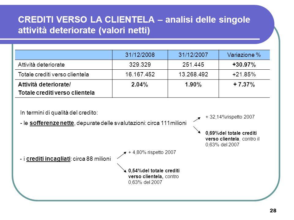 28 CREDITI VERSO LA CLIENTELA – analisi delle singole attività deteriorate (valori netti) 31/12/200831/12/2007Variazione % Attività deteriorate329.329
