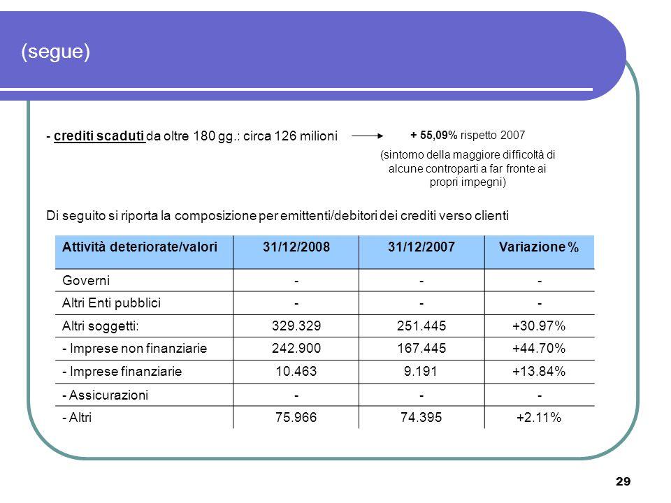 29 (segue) - crediti scaduti da oltre 180 gg.: circa 126 milioni + 55,09% rispetto 2007 (sintomo della maggiore difficoltà di alcune controparti a far