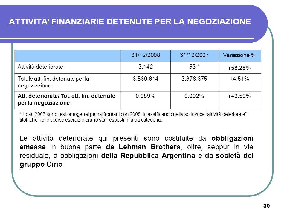 30 ATTIVITA FINANZIARIE DETENUTE PER LA NEGOZIAZIONE 31/12/200831/12/2007Variazione % Attività deteriorate3.14253 * +58.28% Totale att. fin. detenute
