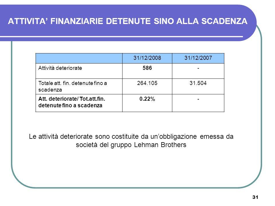 31 ATTIVITA FINANZIARIE DETENUTE SINO ALLA SCADENZA 31/12/200831/12/2007 Attività deteriorate586- Totale att. fin. detenute fino a scadenza 264.10531.