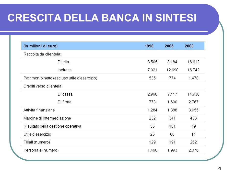 4 CRESCITA DELLA BANCA IN SINTESI (in milioni di euro)199820032008 Raccolta da clientela: Diretta3.5058.18416.612 Indiretta7.02112.69016.742 Patrimoni
