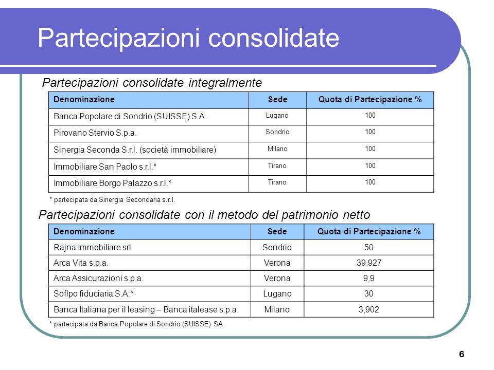 6 Partecipazioni consolidate Partecipazioni consolidate integralmente DenominazioneSedeQuota di Partecipazione % Banca Popolare di Sondrio (SUISSE) S.