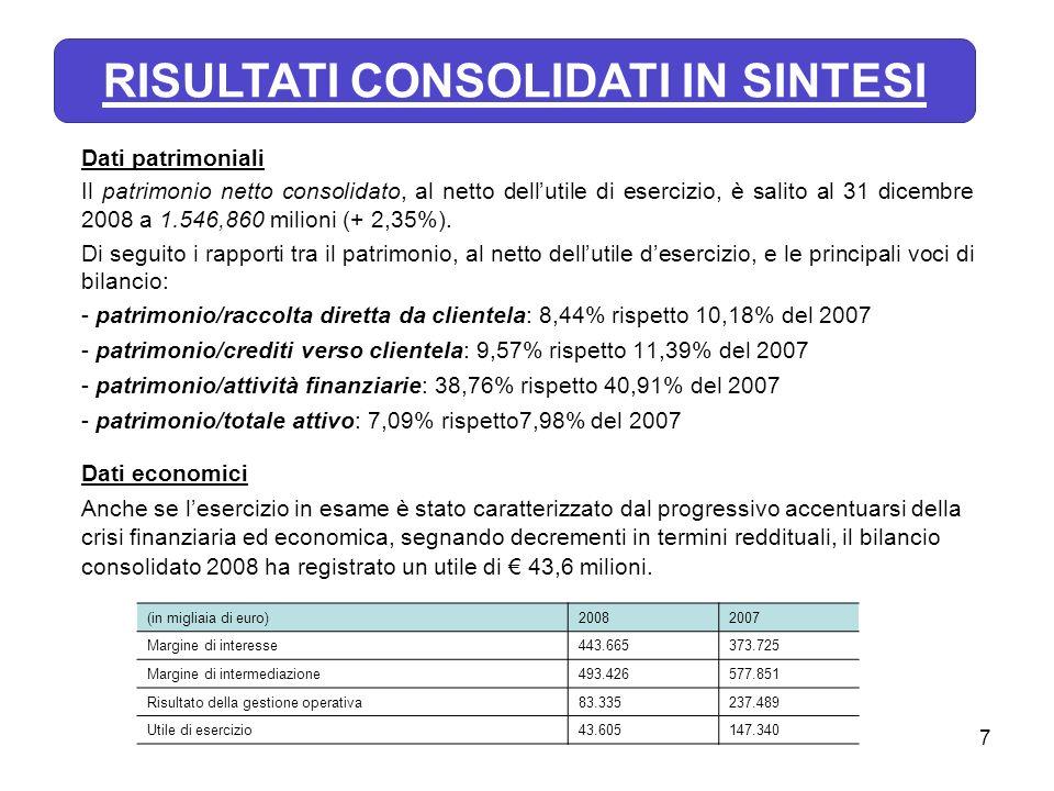 7 Dati patrimoniali Il patrimonio netto consolidato, al netto dellutile di esercizio, è salito al 31 dicembre 2008 a 1.546,860 milioni (+ 2,35%). Di s