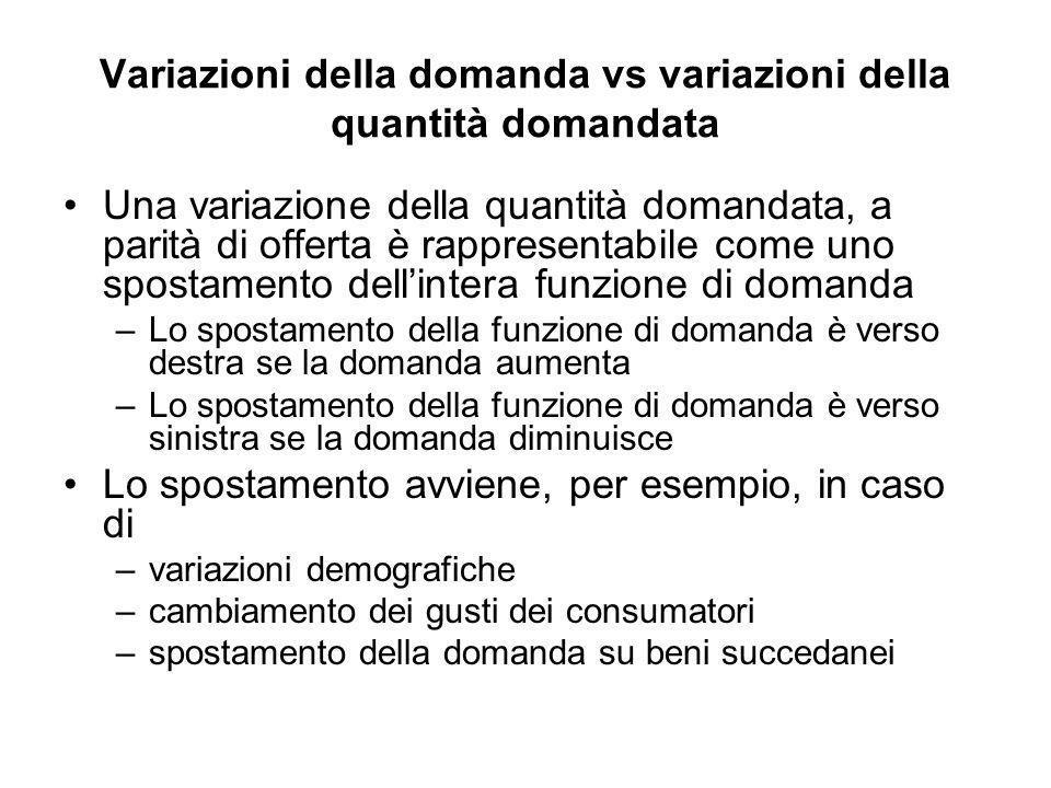 Variazioni della domanda vs variazioni della quantità domandata Una variazione della quantità domandata, a parità di offerta è rappresentabile come un