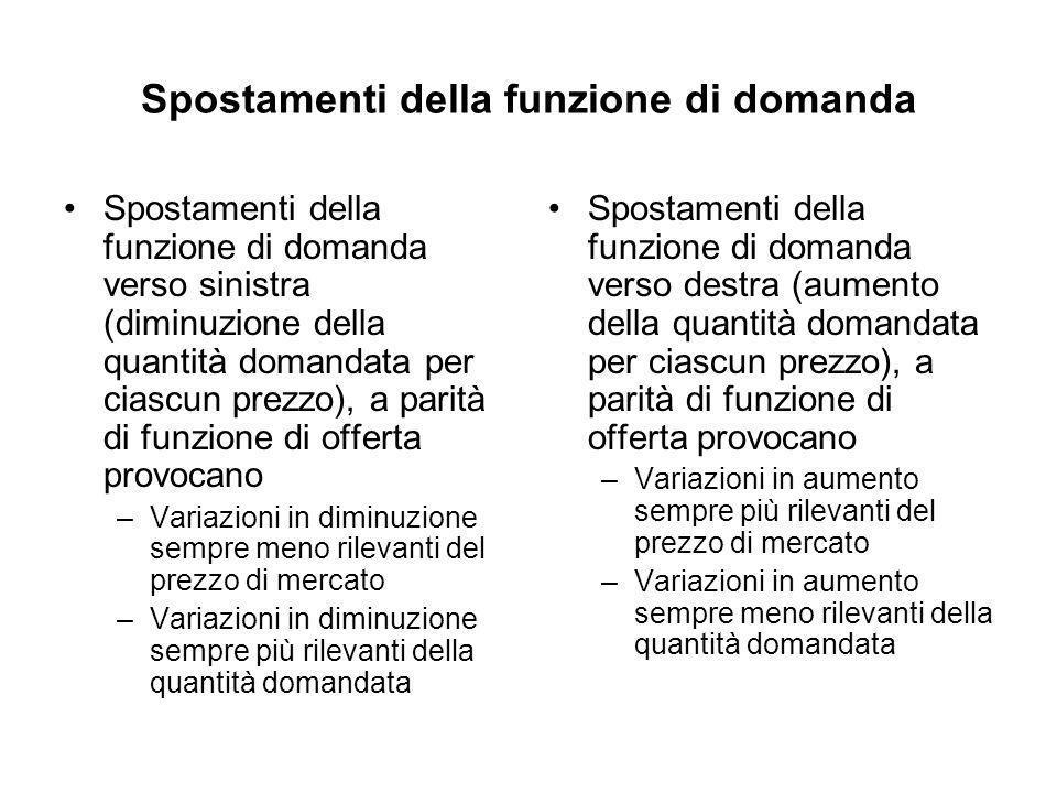 Spostamenti della funzione di domanda Spostamenti della funzione di domanda verso sinistra (diminuzione della quantità domandata per ciascun prezzo),