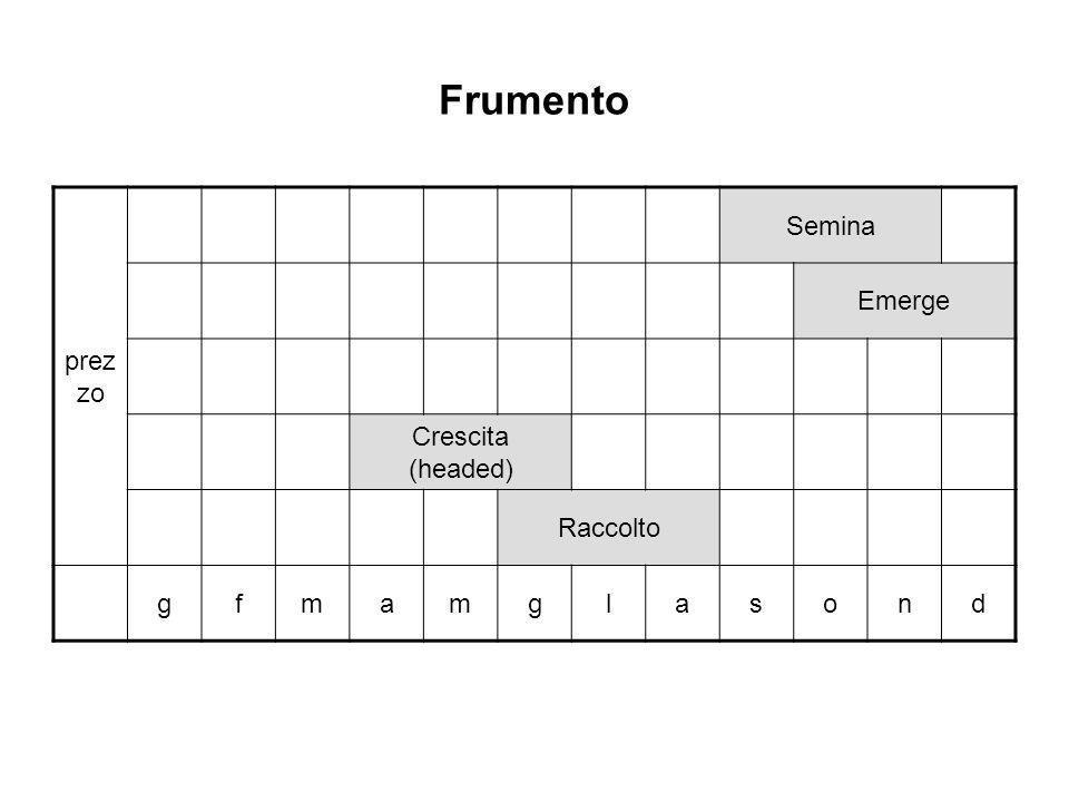 Frumento prez zo Semina Emerge Crescita (headed) Raccolto gfmamglasond