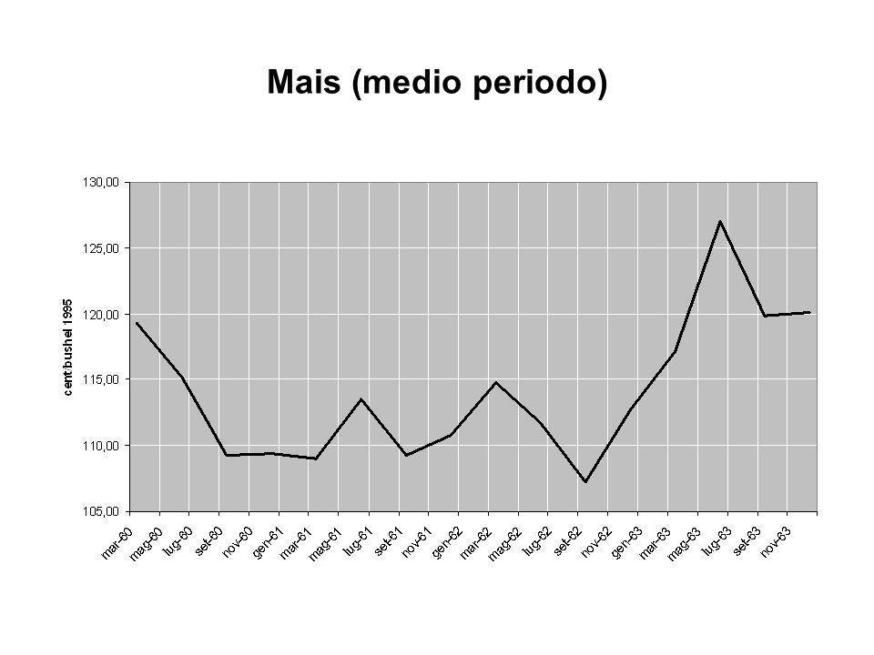 Mais (medio periodo)