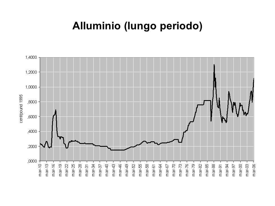 Alluminio (lungo periodo)