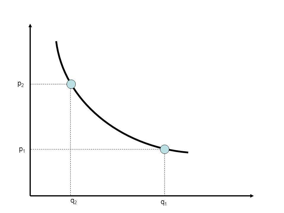 Analisi fondamentale dei mercati La complessità dei mercati delle commodities obbliga ad uno studio attento: –Delle condizioni della domanda Elasticità, presenza di beni collegati (succedanei e complementari), presenza di condizioni di monopsonio, ecc.