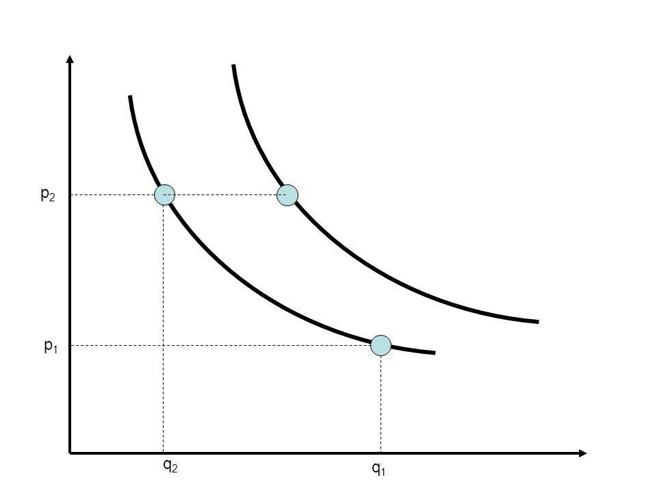 Variazioni della domanda vs variazioni della quantità domandata Una variazione della quantità domandata, a parità di offerta è rappresentabile come uno spostamento dellintera funzione di domanda –Lo spostamento della funzione di domanda è verso destra se la domanda aumenta –Lo spostamento della funzione di domanda è verso sinistra se la domanda diminuisce Lo spostamento avviene, per esempio, in caso di –variazioni demografiche –cambiamento dei gusti dei consumatori –spostamento della domanda su beni succedanei