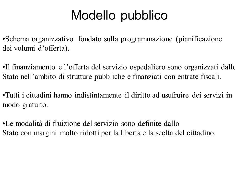 Modello pubblico Schema organizzativo fondato sulla programmazione (pianificazione dei volumi dofferta).