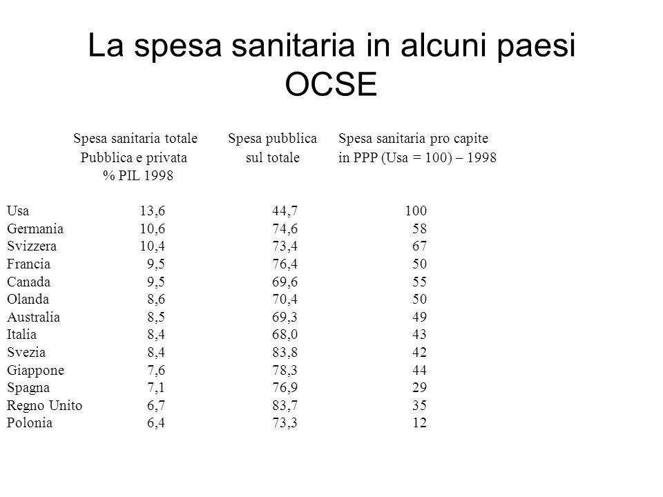 La spesa sanitaria in alcuni paesi OCSE Spesa sanitaria totale Spesa pubblicaSpesa sanitaria pro capite Pubblica e privata sul totalein PPP (Usa = 100) – 1998 % PIL 1998 Usa13,644,7100 Germania10,674,6 58 Svizzera10,473,4 67 Francia 9,576,4 50 Canada 9,569,6 55 Olanda 8,670,4 50 Australia 8,569,3 49 Italia 8,468,0 43 Svezia 8,483,8 42 Giappone 7,678,3 44 Spagna 7,176,9 29 Regno Unito 6,783,7 35 Polonia 6,473,3 12