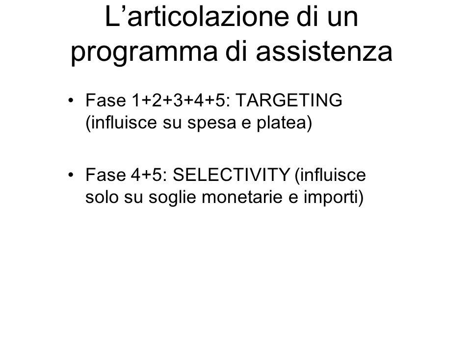 Larticolazione di un programma di assistenza Fase 1+2+3+4+5: TARGETING (influisce su spesa e platea) Fase 4+5: SELECTIVITY (influisce solo su soglie monetarie e importi)