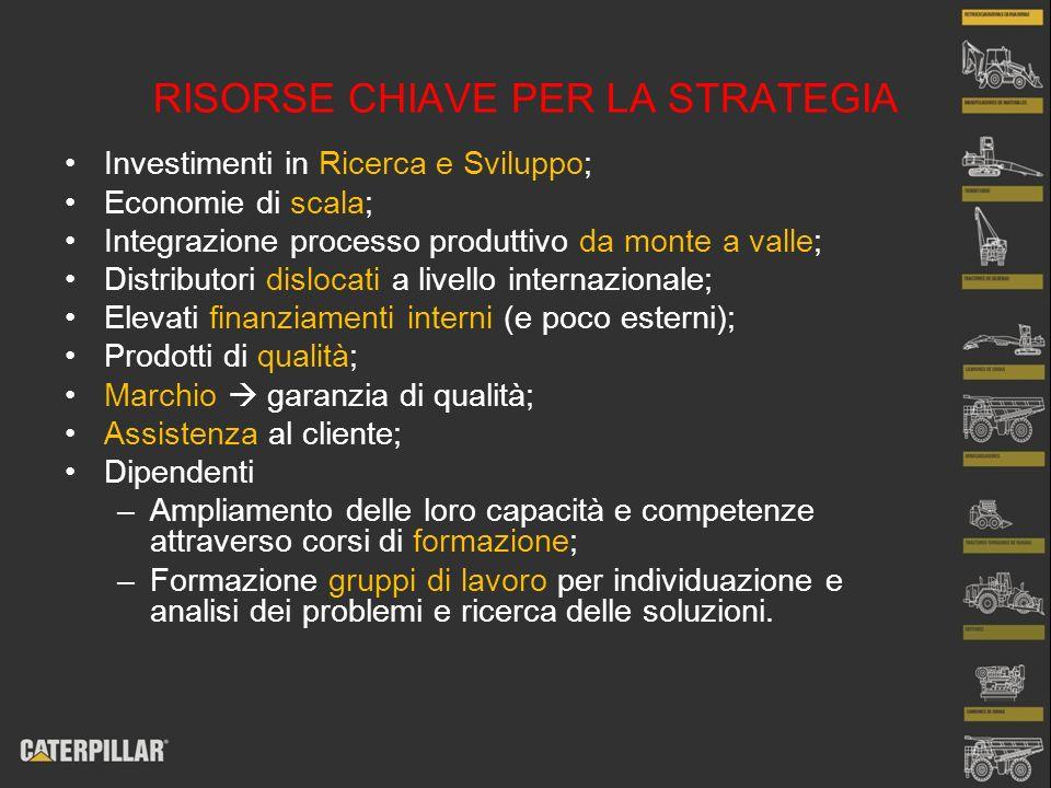 RISORSE CHIAVE PER LA STRATEGIA Investimenti in Ricerca e Sviluppo; Economie di scala; Integrazione processo produttivo da monte a valle; Distributori