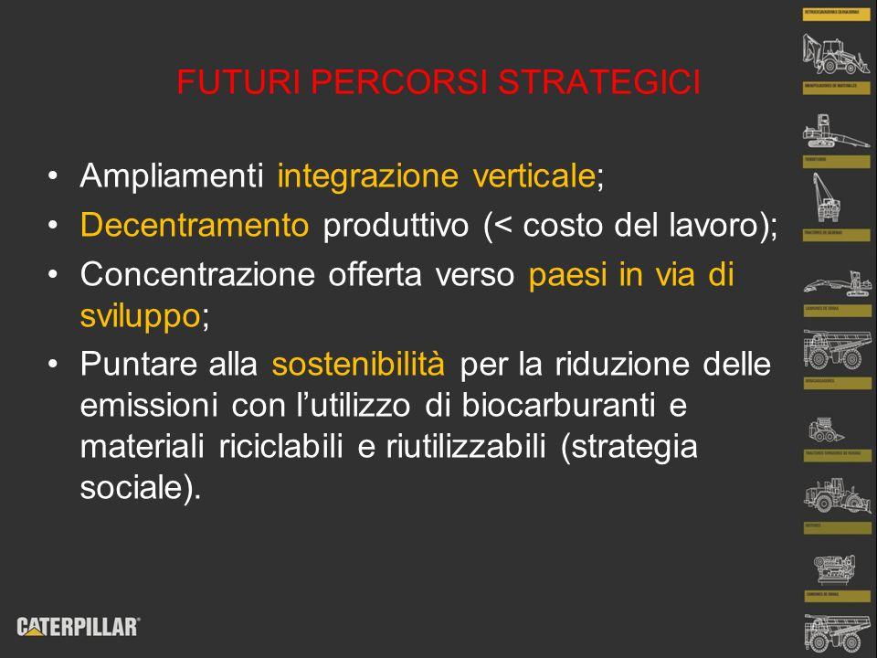 FUTURI PERCORSI STRATEGICI Ampliamenti integrazione verticale; Decentramento produttivo (< costo del lavoro); Concentrazione offerta verso paesi in vi