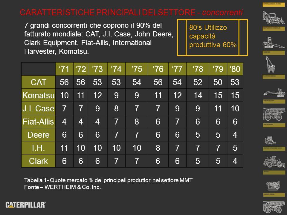 CARATTERISTICHE PRINCIPALI DELSETTORE - concorrenti 7 grandi concorrenti che coprono il 90% del fatturato mondiale: CAT, J.I. Case, John Deere, Clark