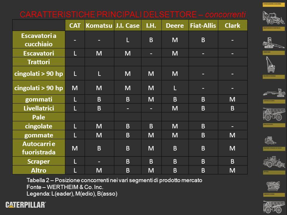 CARATTERISTICHE PRINCIPALI DELSETTORE – concorrenti CATKomatsuJ.I. CaseI.H.DeereFiat-AllisClark Escavatori a cucchiaio --LBMB- EscavatoriLMM-M-- Tratt