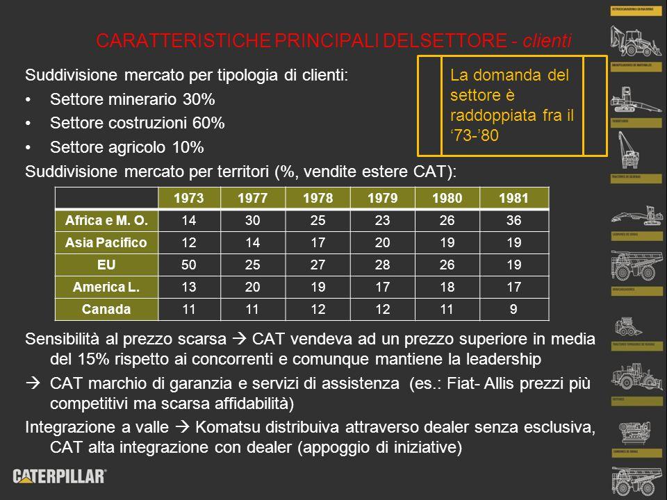CARATTERISTICHE PRINCIPALI DELSETTORE - clienti Suddivisione mercato per tipologia di clienti: Settore minerario 30% Settore costruzioni 60% Settore a