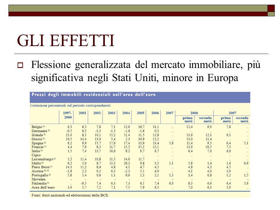 GLI EFFETTI Flessione generalizzata del mercato immobiliare, più significativa negli Stati Uniti, minore in Europa