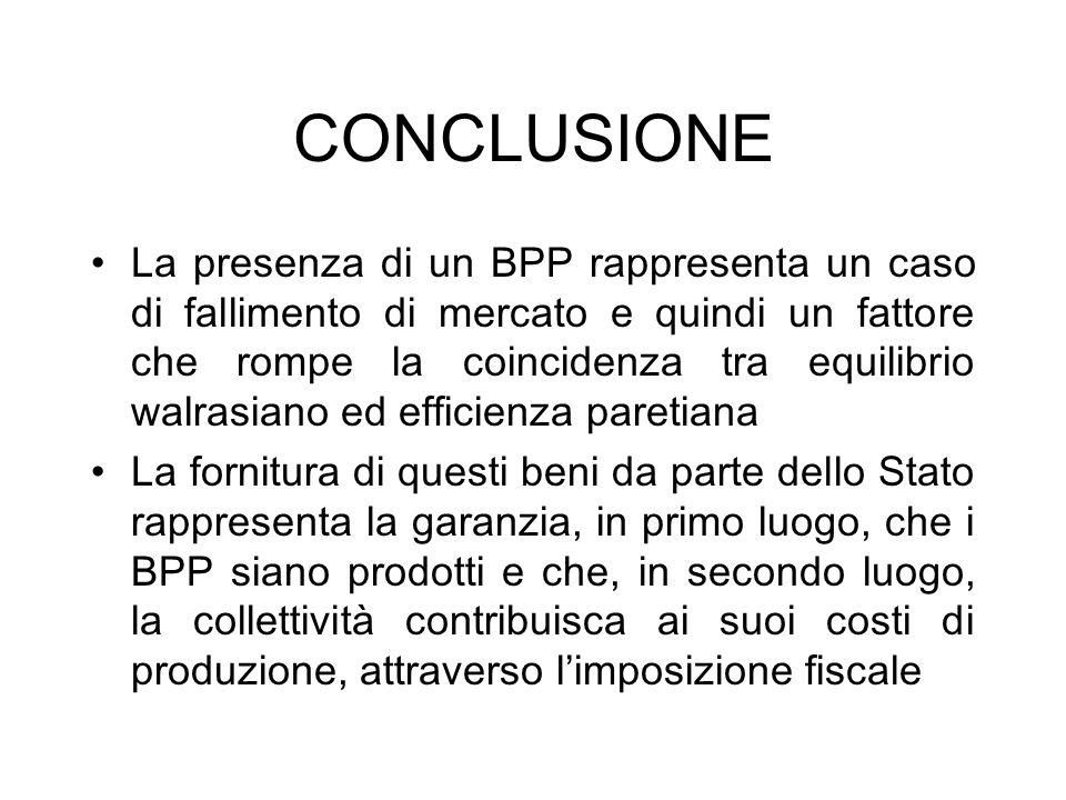 CONCLUSIONE La presenza di un BPP rappresenta un caso di fallimento di mercato e quindi un fattore che rompe la coincidenza tra equilibrio walrasiano