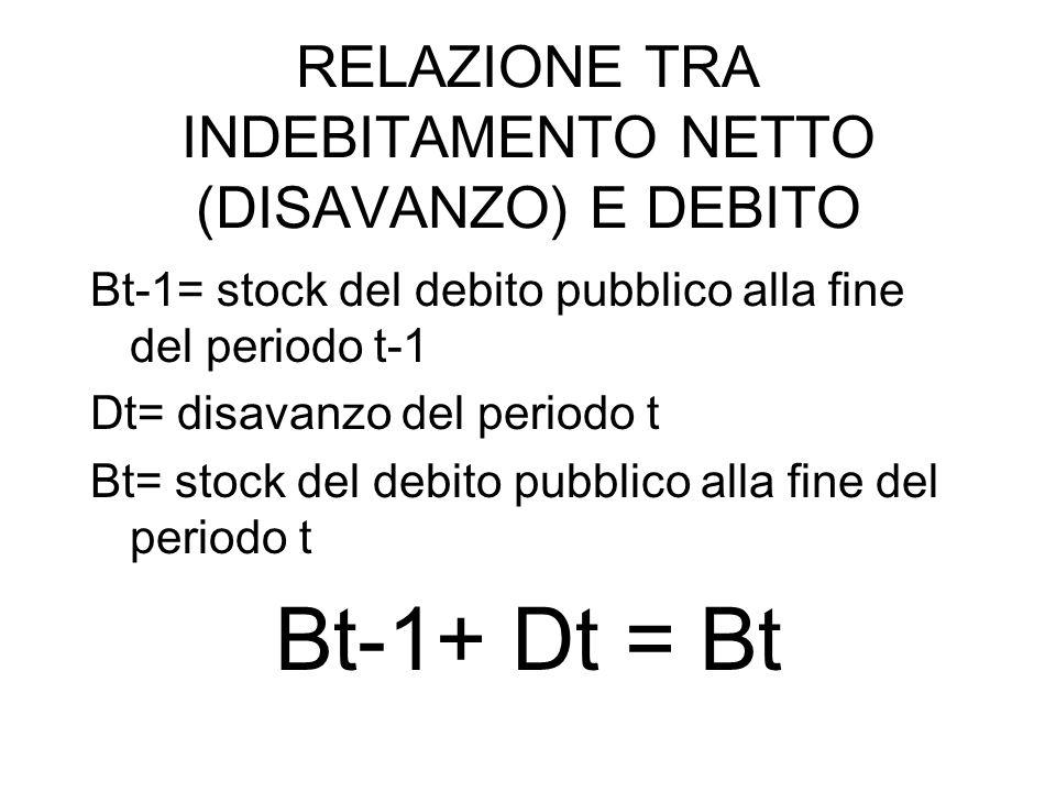 RELAZIONE TRA INDEBITAMENTO NETTO (DISAVANZO) E DEBITO Bt-1= stock del debito pubblico alla fine del periodo t-1 Dt= disavanzo del periodo t Bt= stock