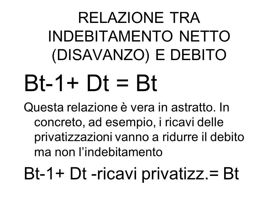 RELAZIONE TRA INDEBITAMENTO NETTO (DISAVANZO) E DEBITO Bt-1+ Dt = Bt Questa relazione è vera in astratto. In concreto, ad esempio, i ricavi delle priv