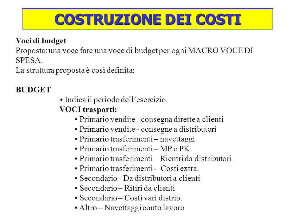 COSTRUZIONE DEI COSTI Voci di budget Proposta: una voce fare una voce di budget per ogni MACRO VOCE DI SPESA.